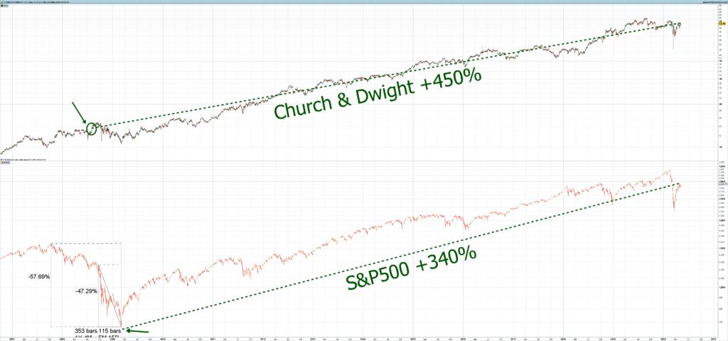 Akcje spółek. W jakie akcje spółek inwestować kiedy panuje bessa. Akcje church and dwight