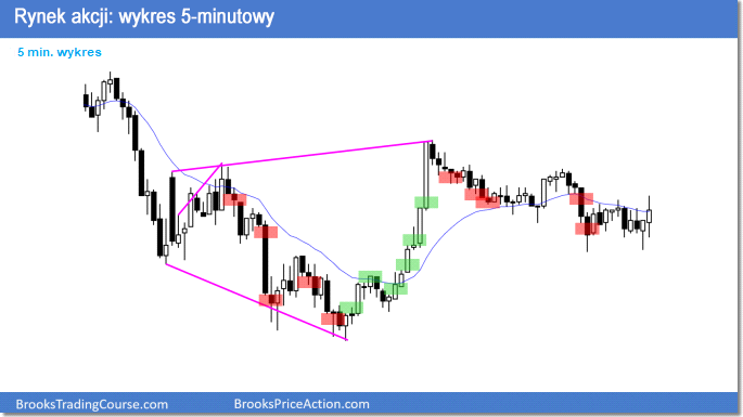 Rynek akcji: wykres 5-minutowy